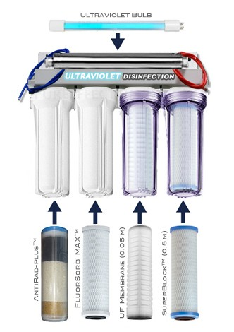 best home water filter